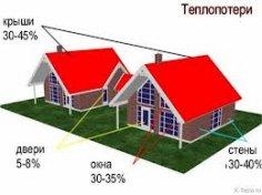 тепловтрати через дах