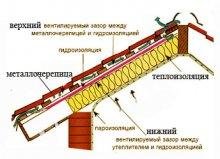 монтаж металочерепиці
