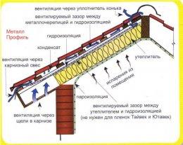 Схема вентиляції мансардного даху